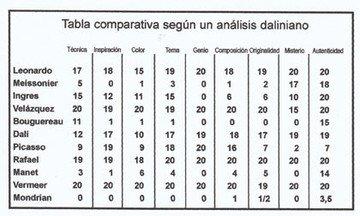 Tabla comparativa según un análisis daliniano
