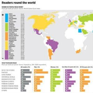 Países que más leen del mundo