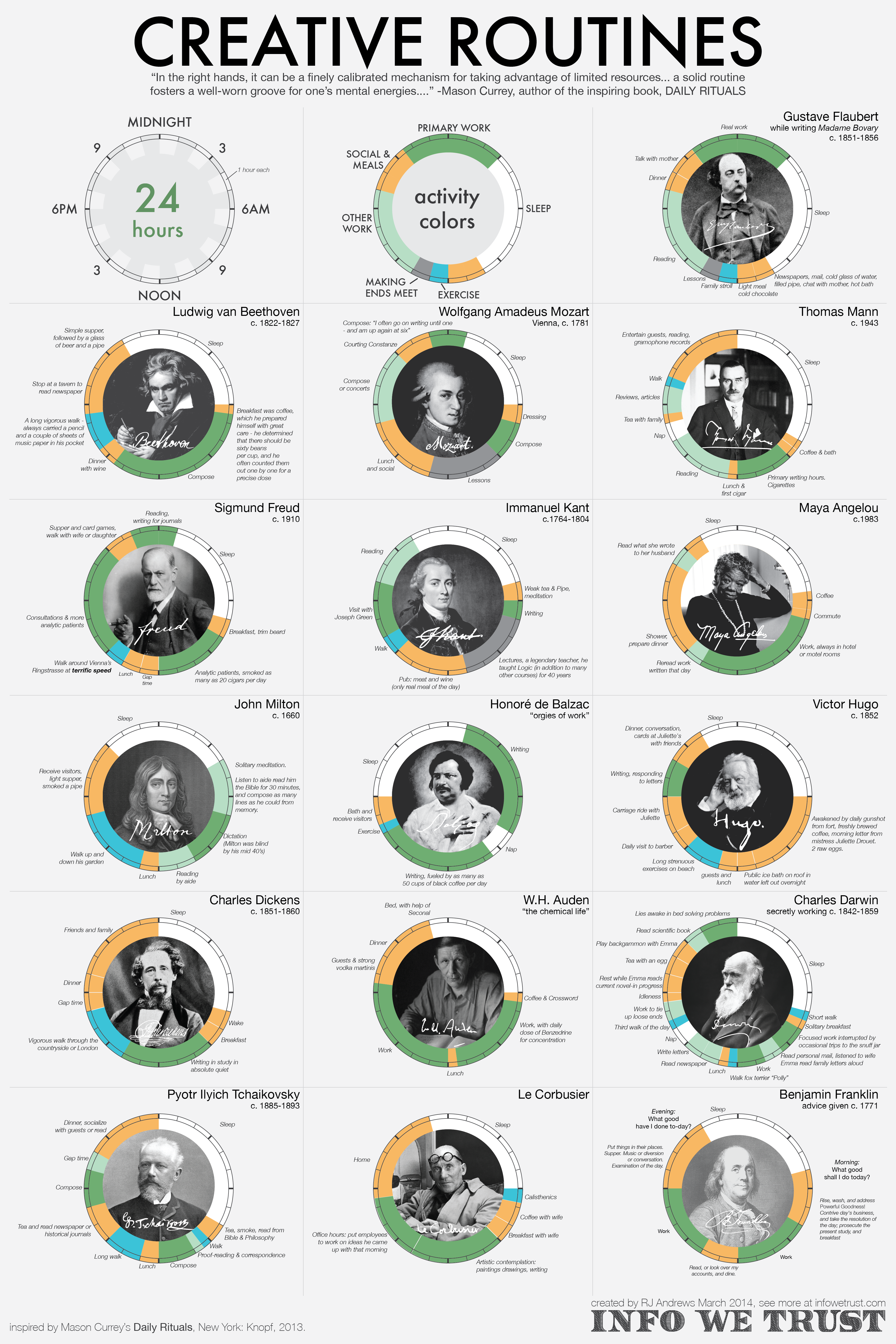 Las rutinas diarias de los genios creativos