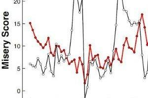 Gráfico del estudio