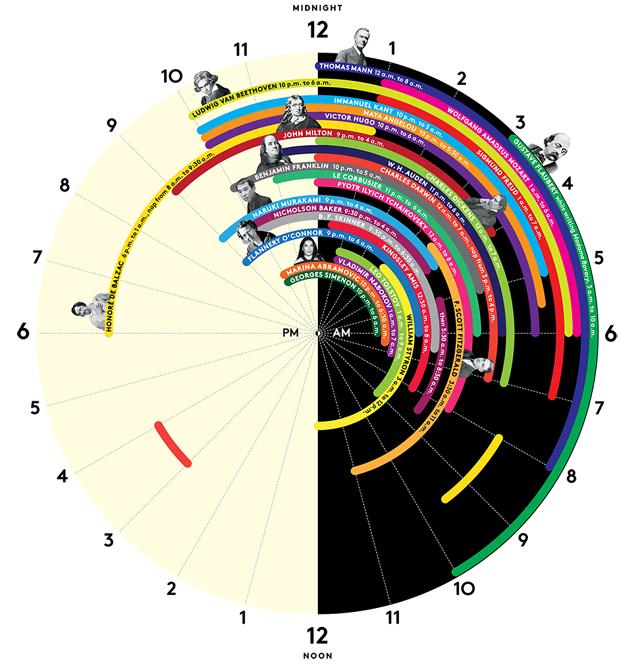 Los hábitos de sueño de los genios creativos
