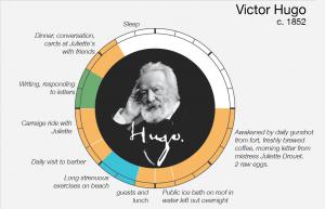 Rutinas diarias de Víctor Hugo