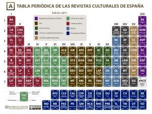 Tabla periódica de las revistas culturales de España