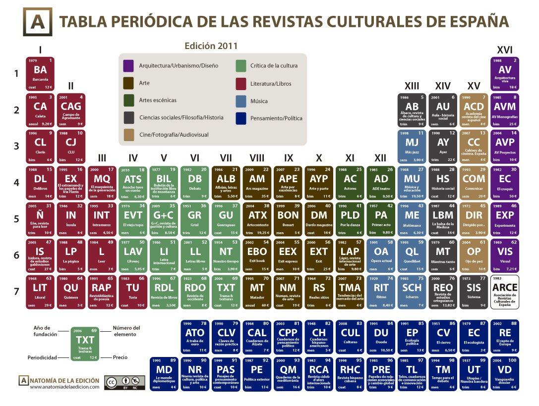 La tabla peridica de las revistas culturales de espaa la tabla peridica de las revistas culturales de espaa urtaz Image collections