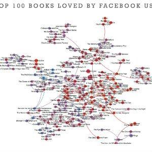 Los 100 mejores libros según los usuarios de Facebook