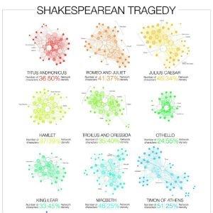 Relaciones en las tragedias de Shakespeare