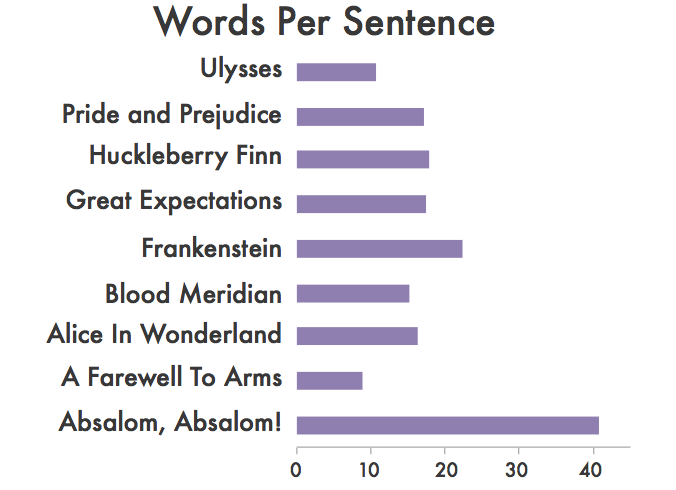 Palabras por frase
