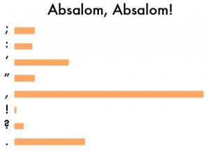 Puntuación de Absalom, Absalom.jpeg