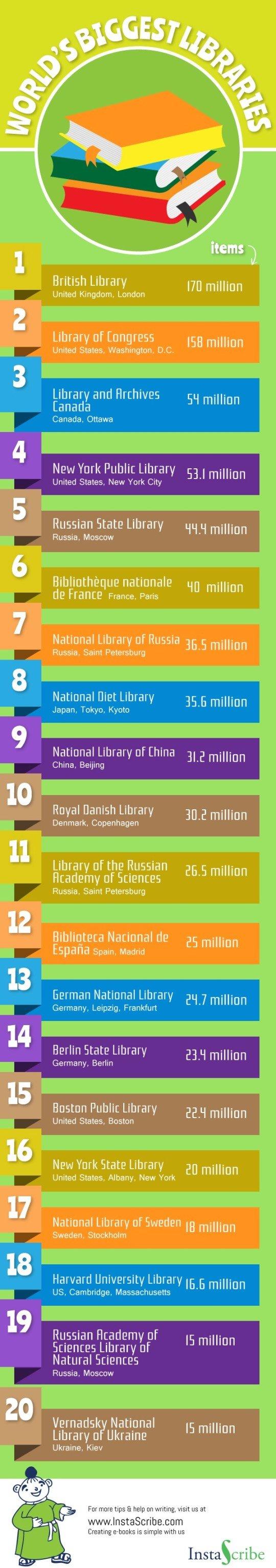 Las 20 bibliotecas más grandes del mundo