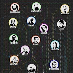 ¿Quién influyó a quién?: Mapa de influencias de 29 escritores