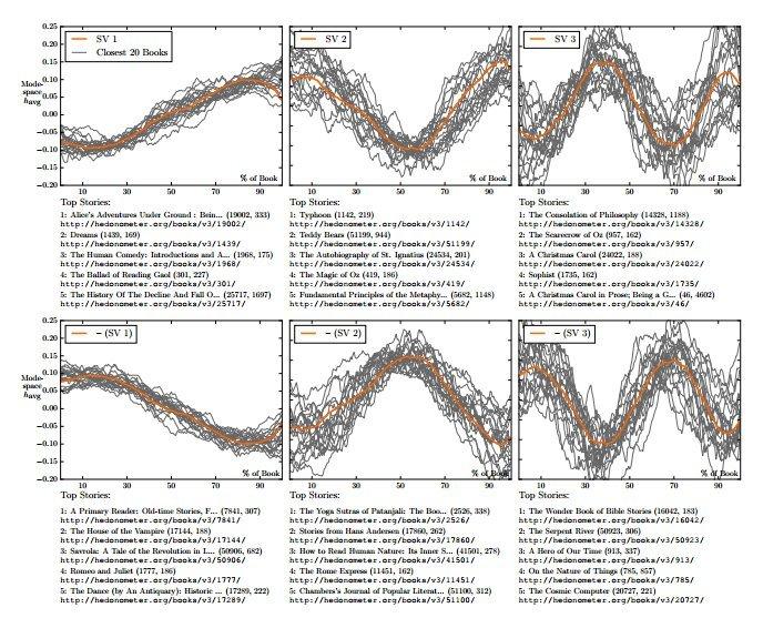 Arcos emocionales básicos según el estudio