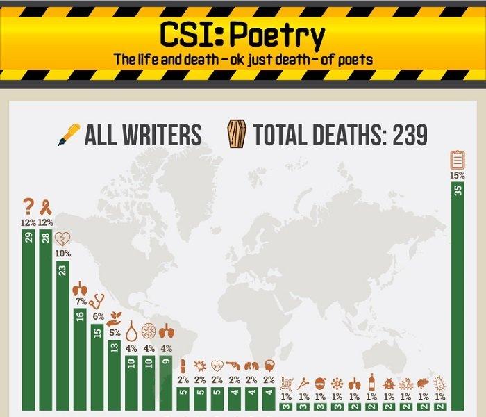 CSI poético: la vida y la muerte ‒bueno, solo la muerte‒ de los poetas
