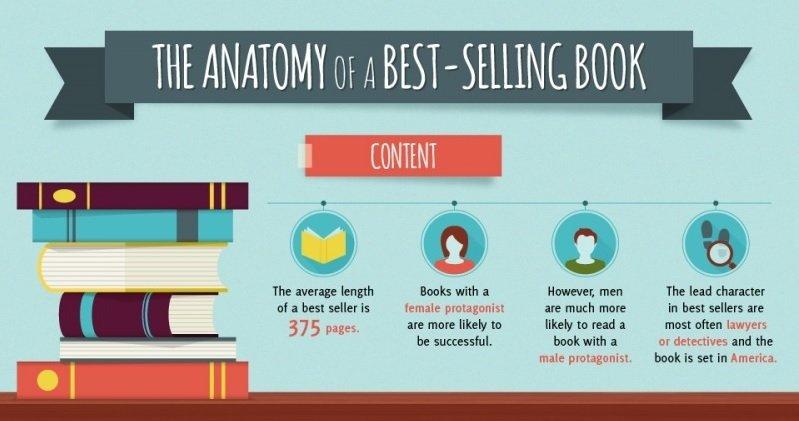 La anatomía de un bestseller en una infografía