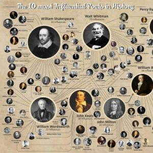 Los 10 poetas más influyentes de la historia