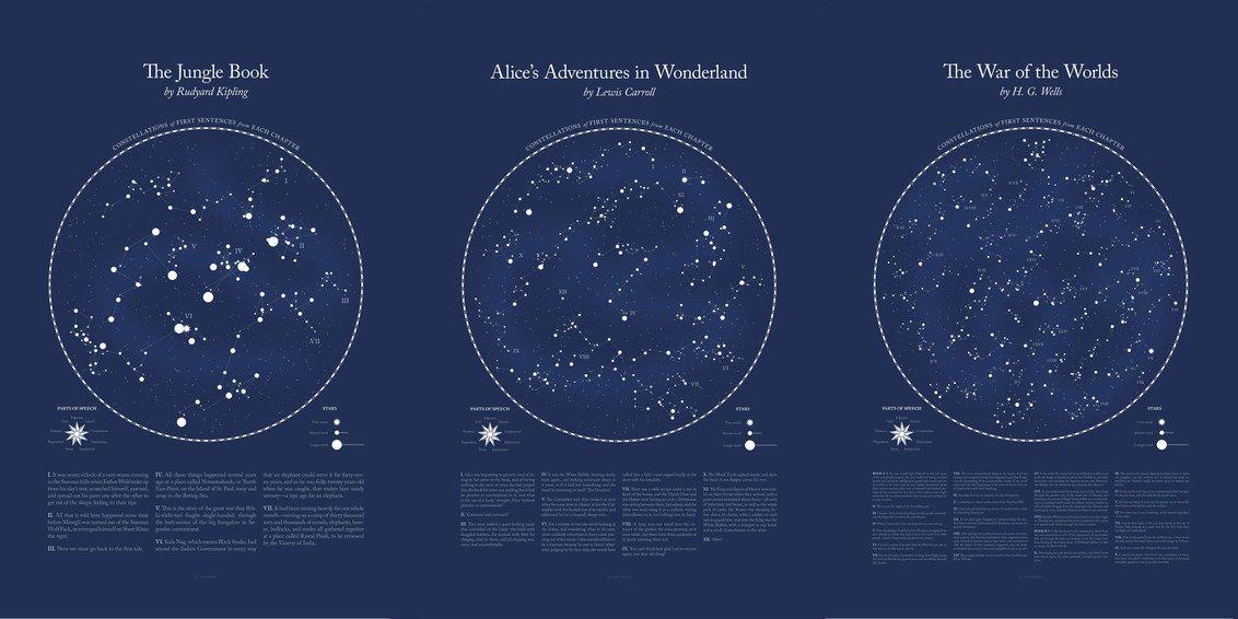 Constelaciones literarias