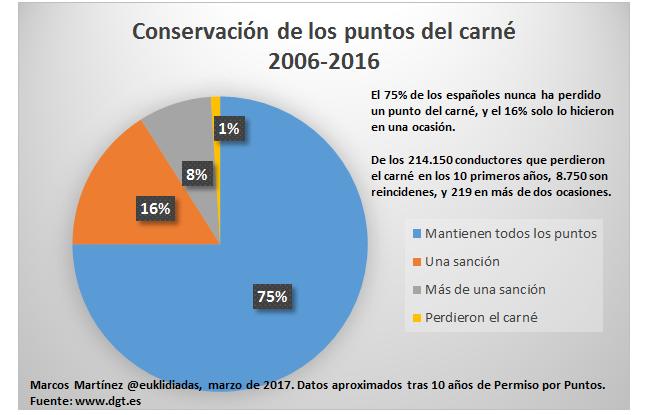 Conservación de los puntos del carne 2006 2017