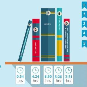 Cuántos libros podrías leer en el tiempo que pasas con el móvil ...