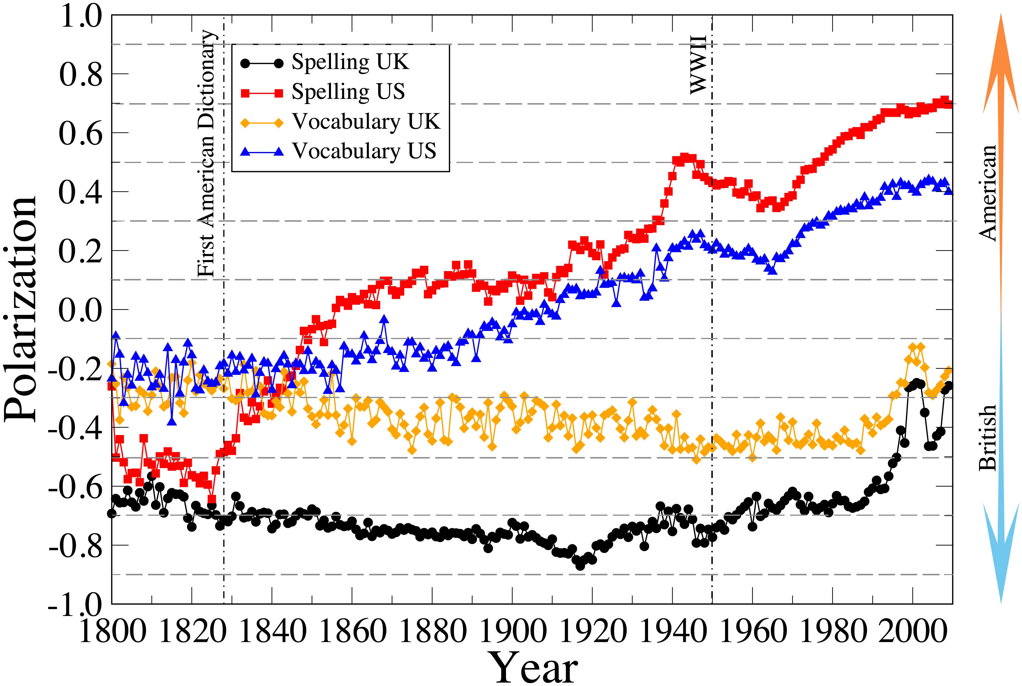 Tendencia de las variaciones británicas y americanas del inglés