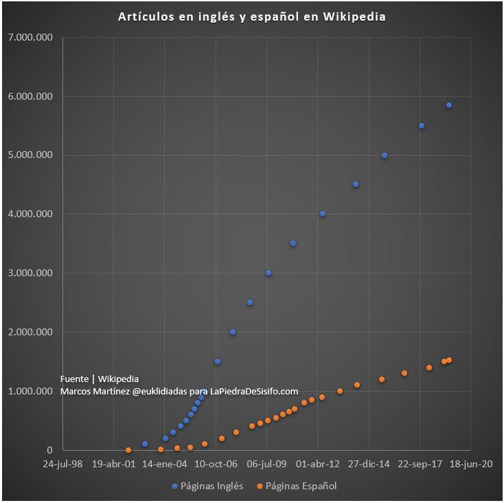 articulos en ingles y espanol en wikipedia