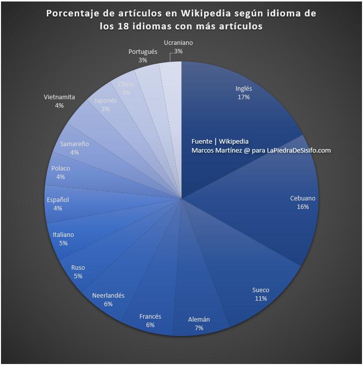 porcentaje de articulos en wikipedia segun idioma
