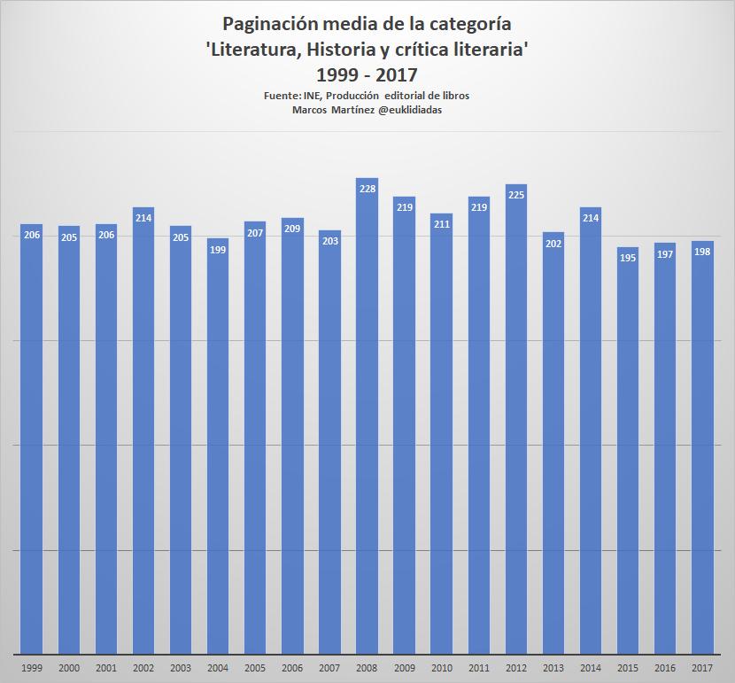 paginacion media literatura