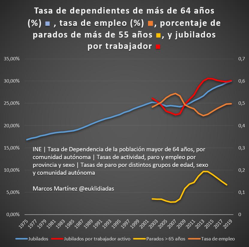 tasa de dependientes de mas de 64 anos jubilados por trabajador