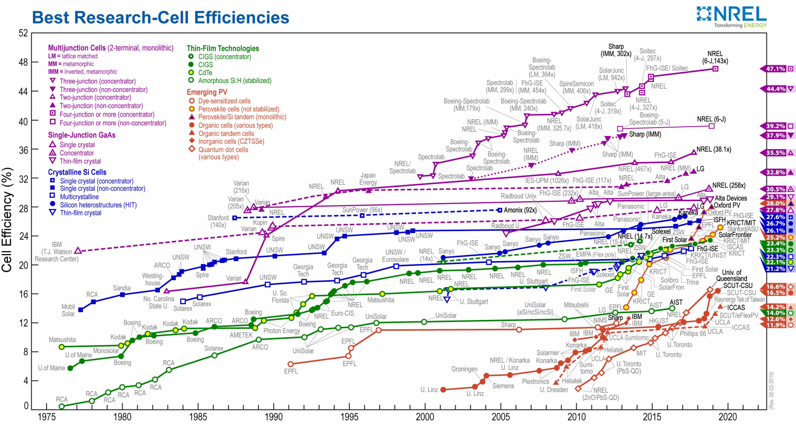eficiencia placas solares
