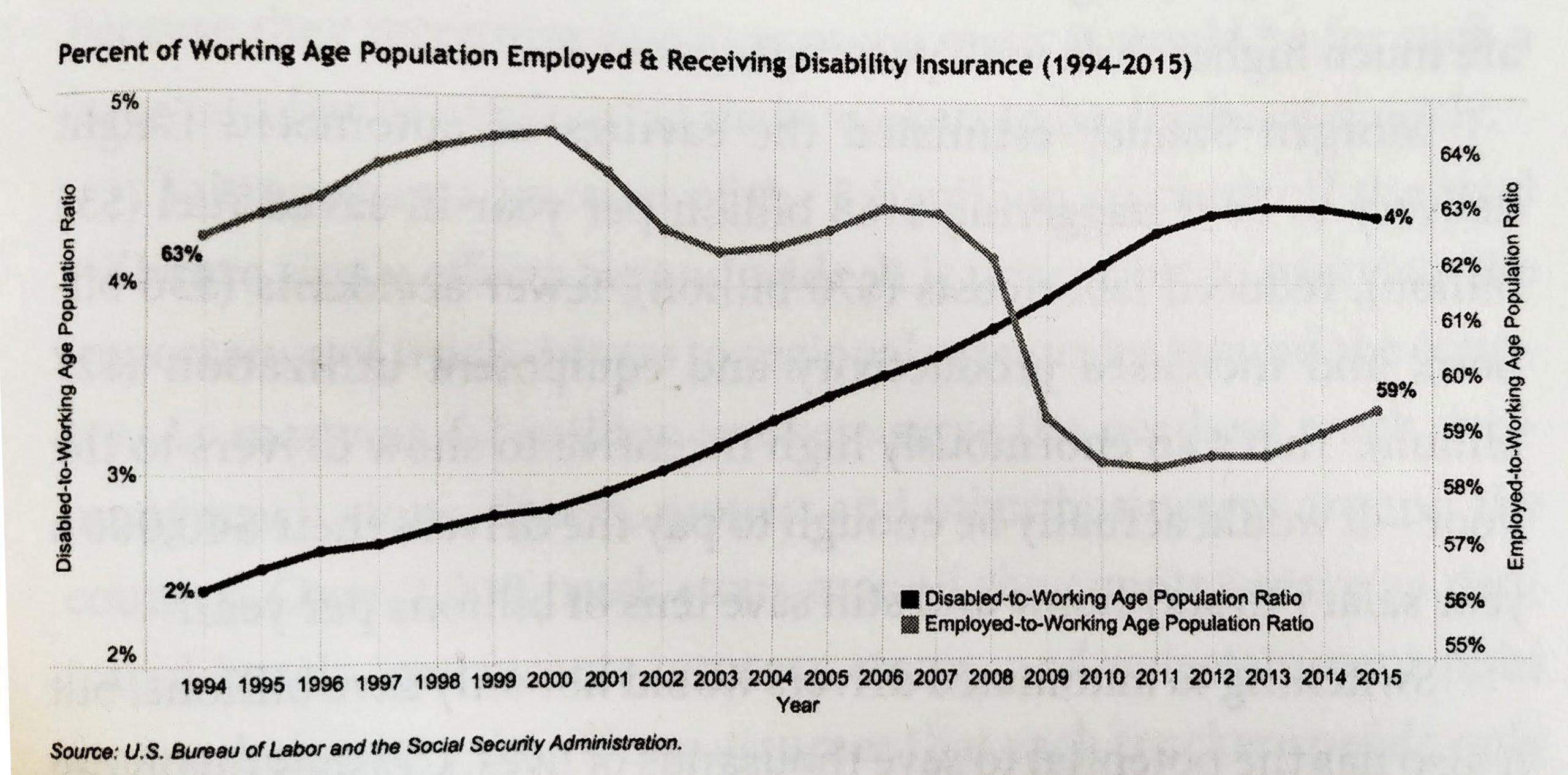 personas en edad de trabajar pensionados