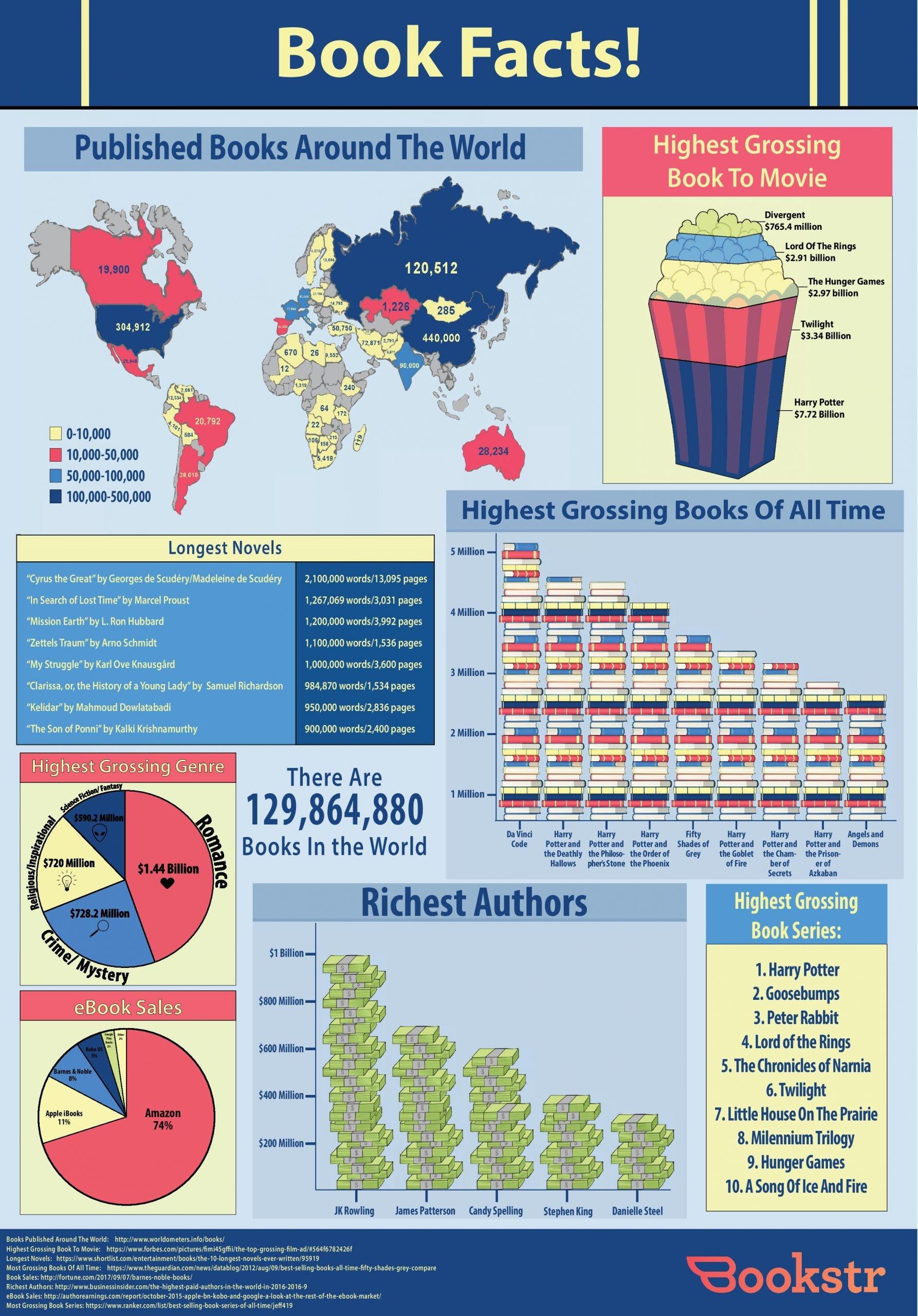 libros mundiales cifras publicaciones