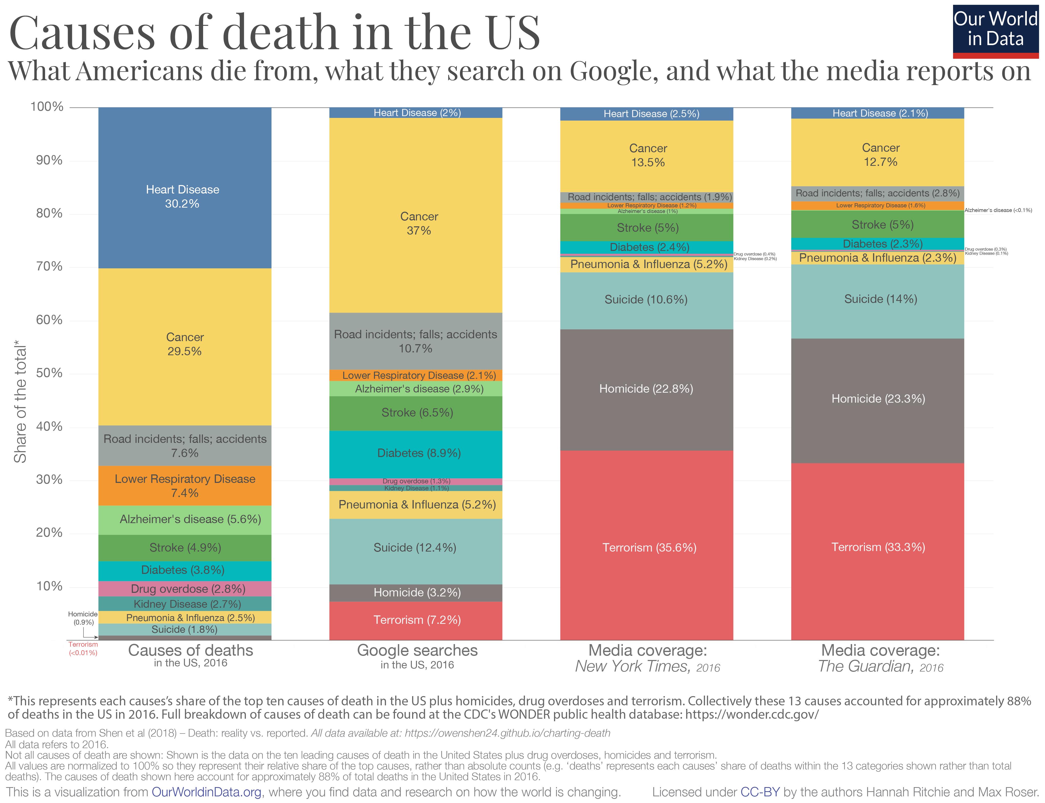 Factfulness causas de muerte en estados unidos